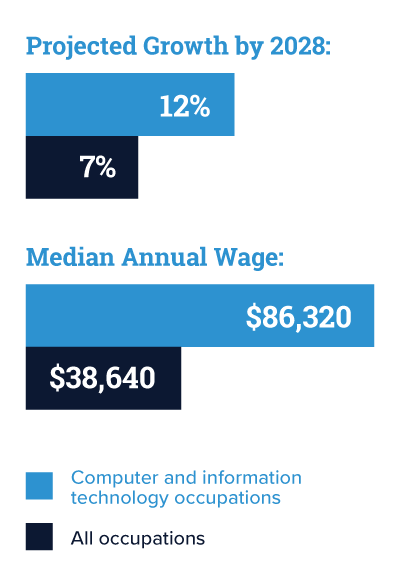 Growth by 2028: 12% for computer and I T, 7% for all. Median annual wage: $86,320 for computer and I T, $38,640 for all.
