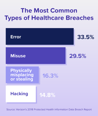 Bar graph depicting the most common types of healthcare breaches
