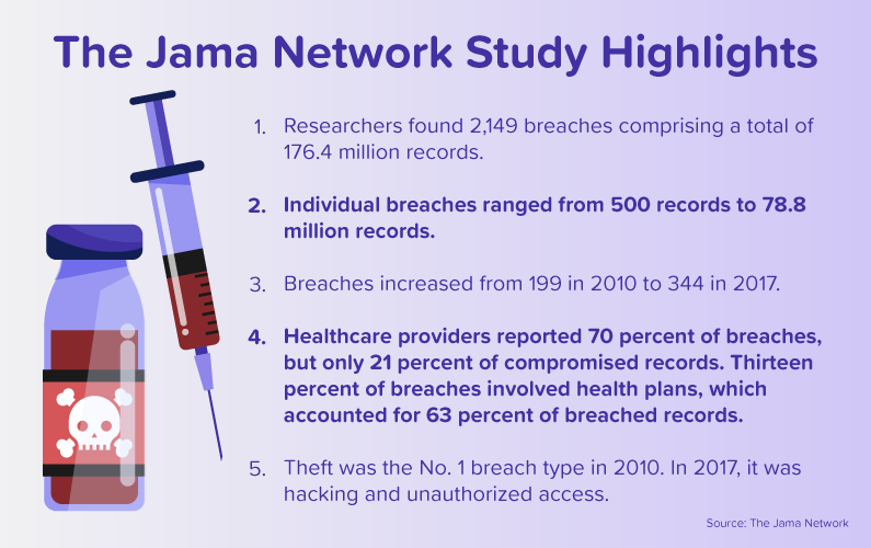 List of highlights from the Jama Network Study