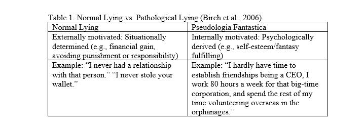 Table 1. Normal Lying vs. Pathological Lying (Birch et al., 2006)