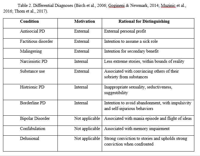 Table 2. Differential Diagnoses (Birch et al., 2006; Gogineni & Newmark, 2014; Muzinic et al., 2016; Thom et al., 2017)