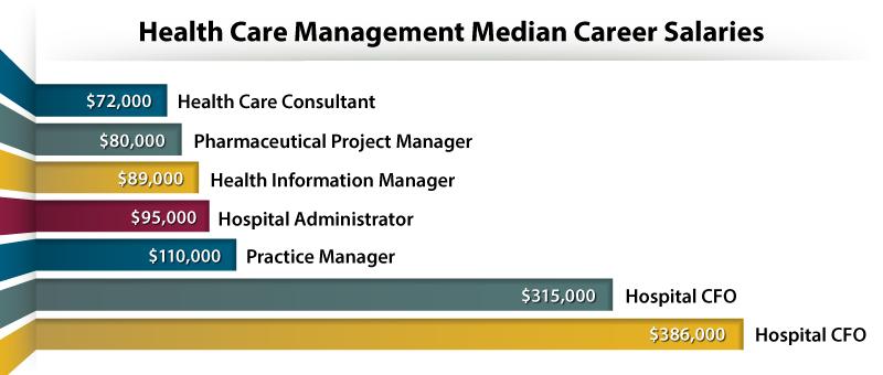 Health Care Management Median Career Salaries