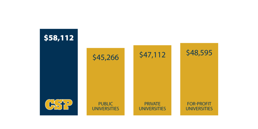 C S P $58,112 Public universities $45,266 Private universities $47,112 For-profit universities $48,595